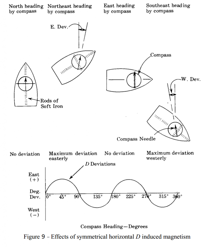 Fig 9 - Effects of Symmetrical horizontal D induced magnetism