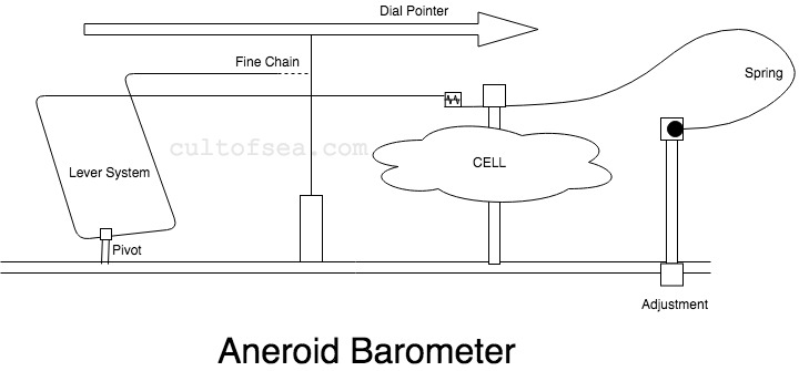 Aneroid Barometer Parts