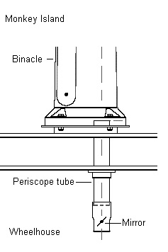 Periscope Tube - Magnetic Compass