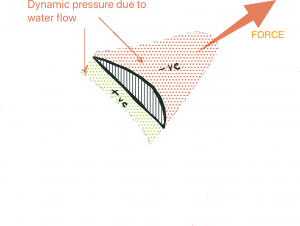 Dynamic Pressure due to water flow