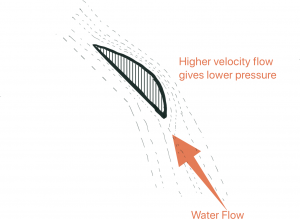 Effect of Flow past the blades