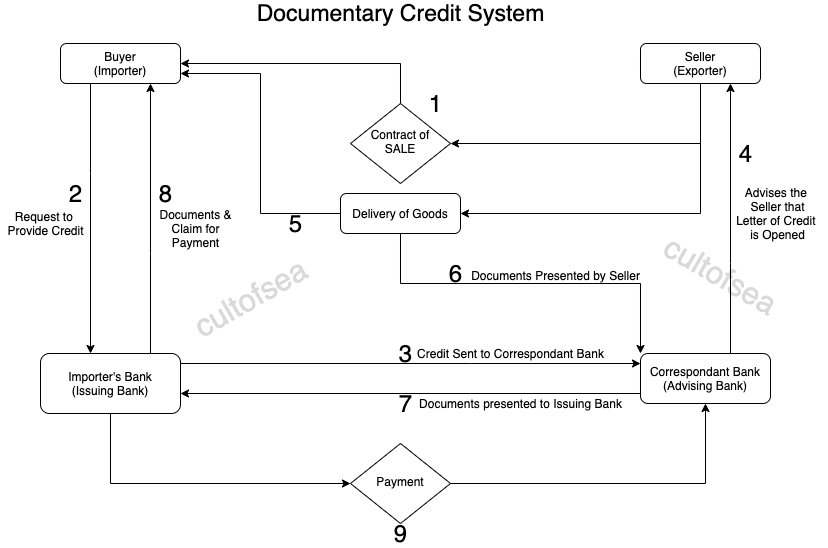 Documentary Credit System